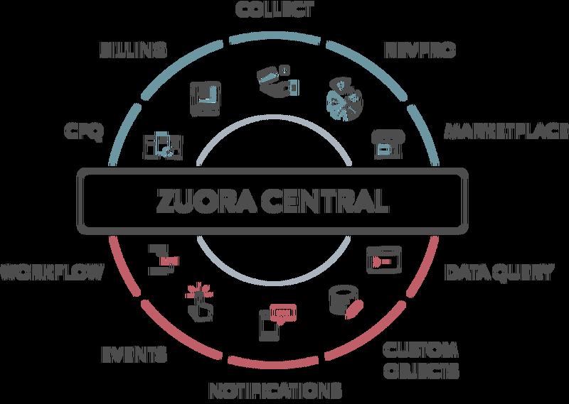 keyligh-zuora-central